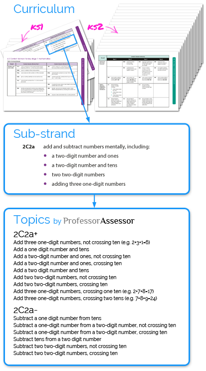 List of maths topics covered by Professor Assessor within a single sub-strand of the national curriculum