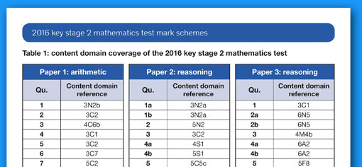 SATS content domain coverage document